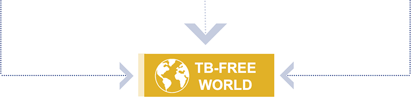 Graphic from bottom of framework for TB-Free World